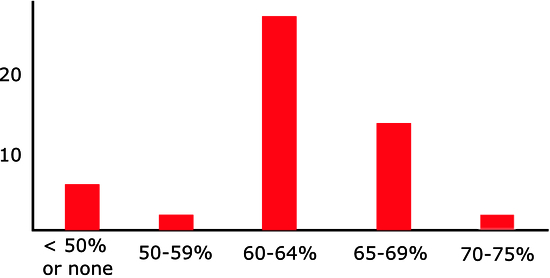 Number of ICSOM orchestras in each tier of disability benefit (as a percentage of income replaced) Source: AFM-SSD 2013-2014 ICSOM Wage Charts